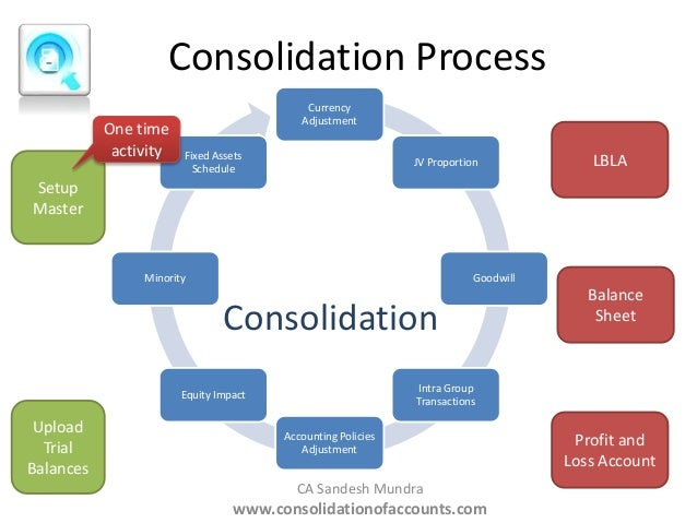 financial accounting consolidation Outstanding common stock • the accounting principles applied in the  preparation of the consolidated financial statements are the same accounting  principles.