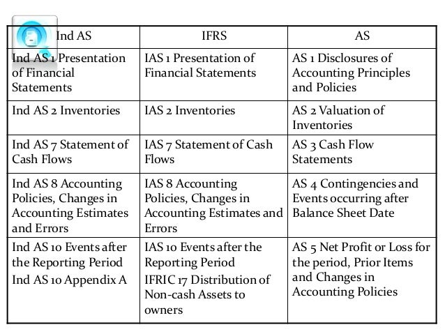 Research papers on indian accounting standards