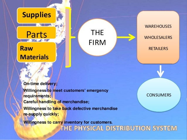 Objectives of Physical Distribution 1. to deliver at least 95% of orders within 3-days of order receipt 2. to fill orders ...