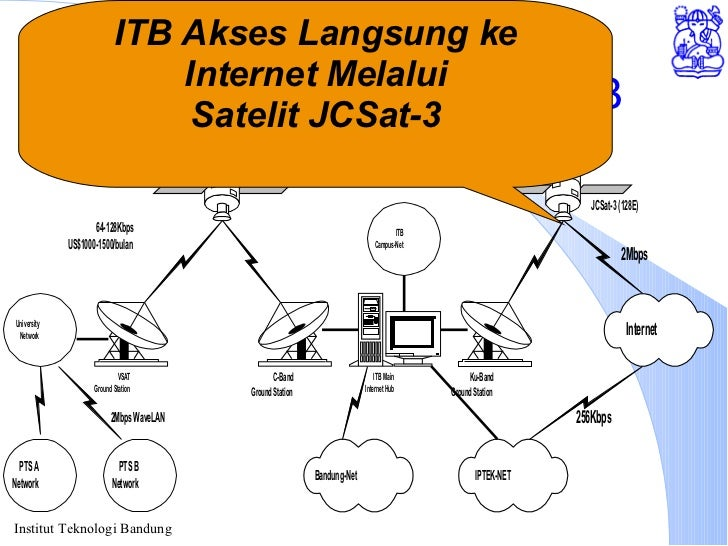 Akses Internet melalui ITB ITB Akses Langsung ke Internet Melalui Satelit JCSat-3