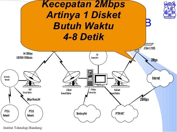 Akses Internet melalui ITB Kecepatan 2Mbps Artinya 1 Disket Butuh Waktu 4-8 Detik