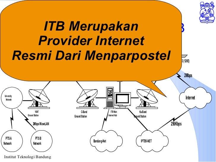 Akses Internet melalui ITB ITB Merupakan Provider Internet Resmi Dari Menparpostel