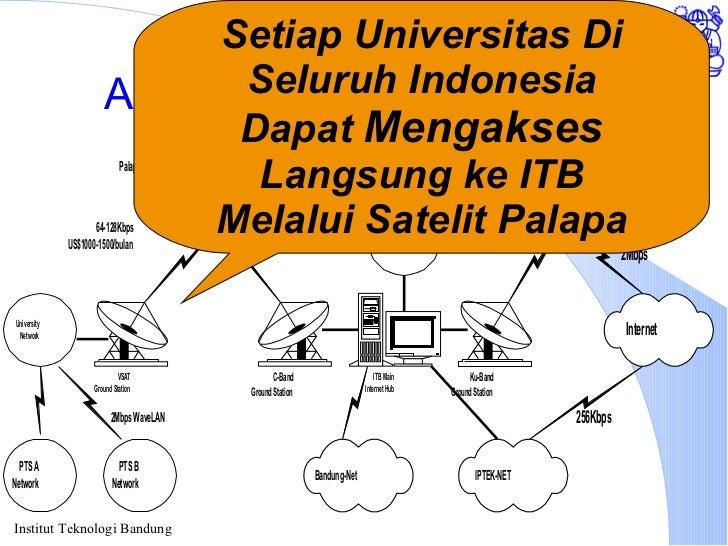 Akses Internet melalui ITB Setiap Universitas Di Seluruh Indonesia Dapat  Mengakses Langsung ke ITB Melalui Satelit Palapa