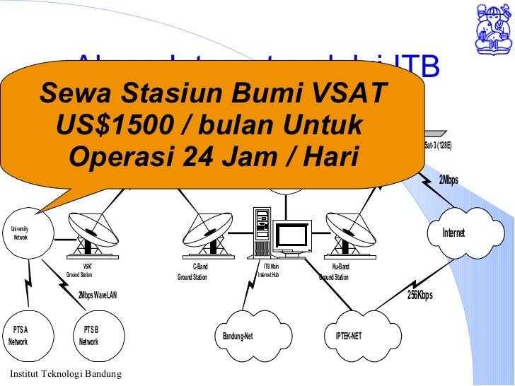 Akses Internet melalui ITB Sewa Stasiun Bumi VSAT US$1500 / bulan Untuk  Operasi 24 Jam / Hari