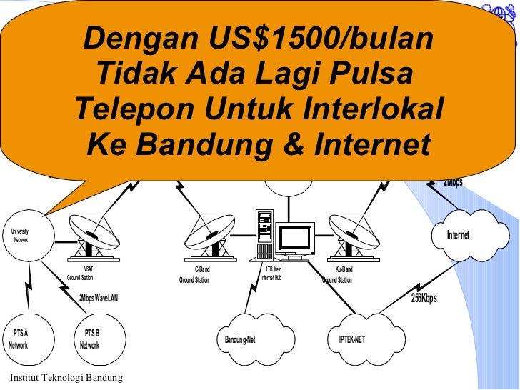 Akses Internet melalui ITB Dengan US$1500/bulan Tidak Ada Lagi Pulsa  Telepon Untuk Interlokal Ke Bandung & Internet