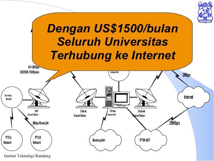 Akses Internet melalui ITB Dengan US$1500/bulan Seluruh Universitas Terhubung ke Internet