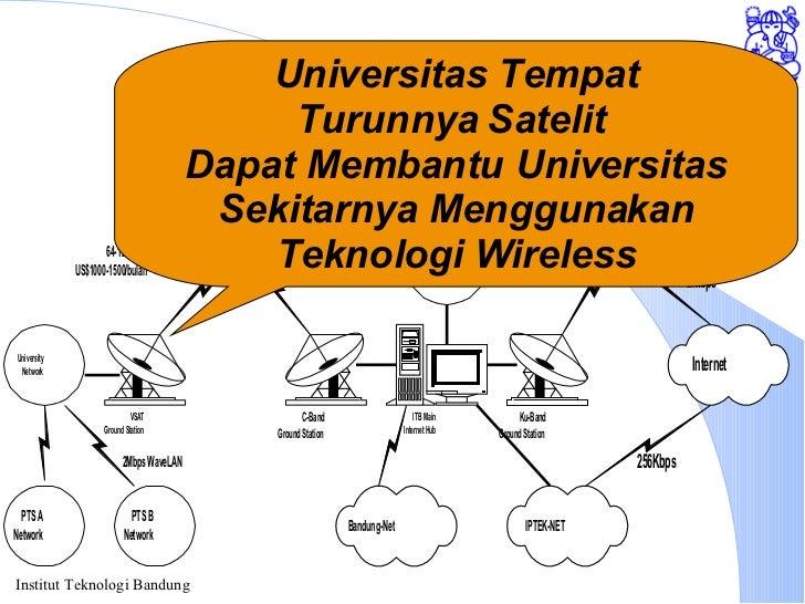Akses Internet melalui ITB Universitas Tempat Turunnya Satelit  Dapat Membantu Universitas Sekitarnya Menggunakan Teknolog...