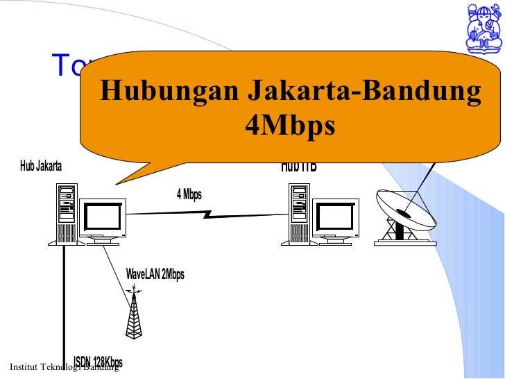 Topologi Internet dari Jakarta Hubungan Jakarta-Bandung 4Mbps