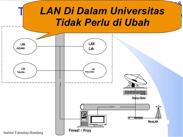 Topologi Jaringan Universitas LAN Di Dalam Universitas Tidak Perlu di Ubah