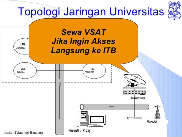 Topologi Jaringan Universitas Sewa VSAT Jika Ingin Akses Langsung ke ITB
