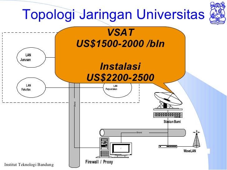 Topologi Jaringan Universitas VSAT US$1500-2000 /bln Instalasi US$2200-2500