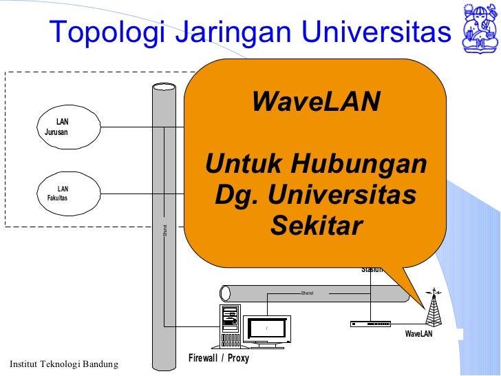 Topologi Jaringan Universitas WaveLAN Untuk Hubungan Dg. Universitas Sekitar