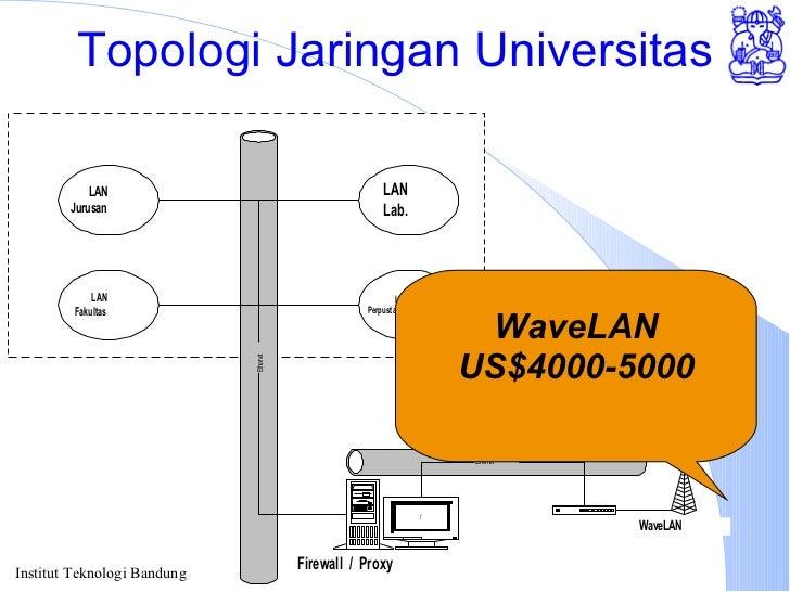 Topologi Jaringan Universitas WaveLAN US$4000-5000