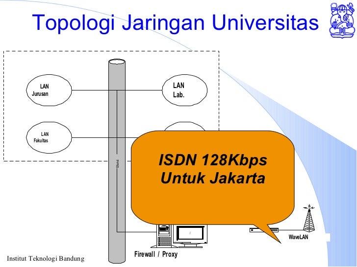 Topologi Jaringan Universitas ISDN 128Kbps Untuk Jakarta