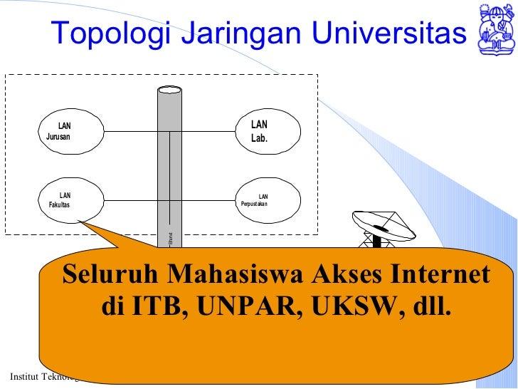 Topologi Jaringan Universitas Seluruh Mahasiswa Akses Internet di ITB, UNPAR, UKSW, dll.