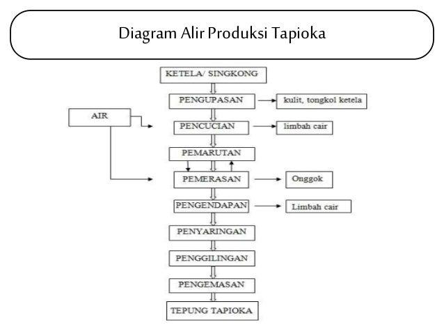 Penanganan limbah industri 4 diagram alir produksi tapioka ccuart Choice Image
