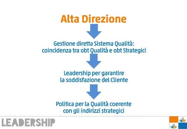 Alta Direzione Gestione diretta Sistema Qualità: coincidenza tra obt Qualità e obt Strategici leadership Leadership per ga...