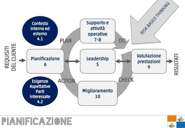 pianificazione Supporto e attività operative 7-8 Valutazione prestazioni 9 Pianificazione 6 Leadership 5 Miglioramento 10 ...