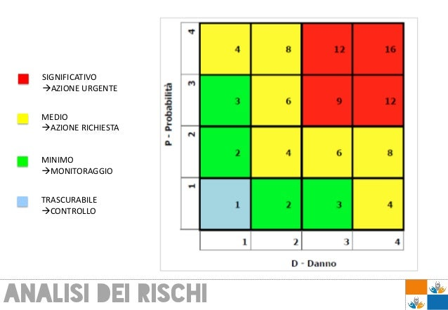 ANALISI DEI RISCHI SIGNIFICATIVO AZIONE URGENTE MEDIO AZIONE RICHIESTA MINIMO MONITORAGGIO TRASCURABILE CONTROLLO