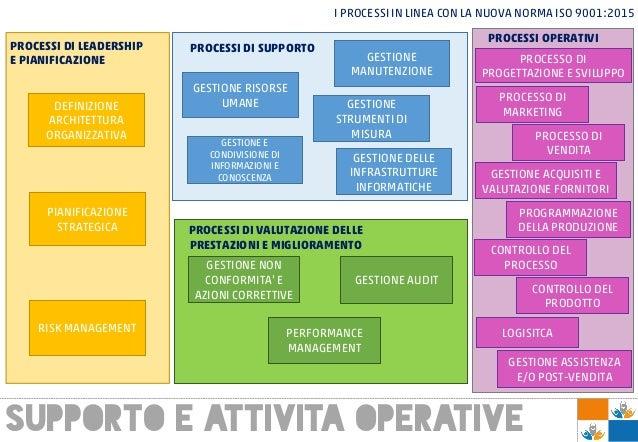 SUPPORTO E ATTIVITA OPERATIVE I PROCESSI IN LINEA CON LA NUOVA NORMA ISO 9001:2015 PROCESSI DI LEADERSHIP E PIANIFICAZIONE...