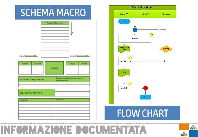 SCHEMA MACRO FLOW CHART INFORMAZIONE DOCUMENTATA