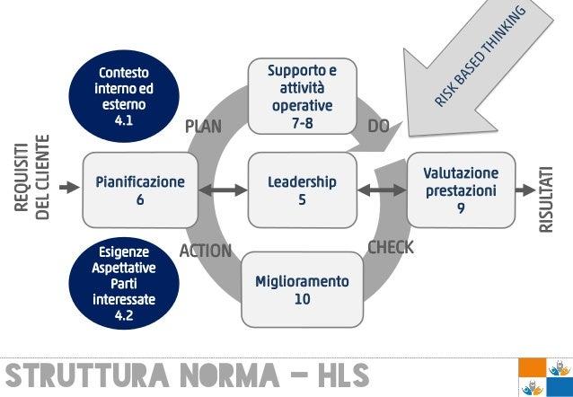 STRUTTURA NORMA - hlS Supporto e attività operative 7-8 Valutazione prestazioni 9 Pianificazione 6 Leadership 5 Migliorame...