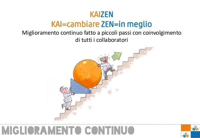 KAIZEN KAI=cambiare ZEN=in meglio Miglioramento continuo fatto a piccoli passi con coinvolgimento di tutti i collaboratori...
