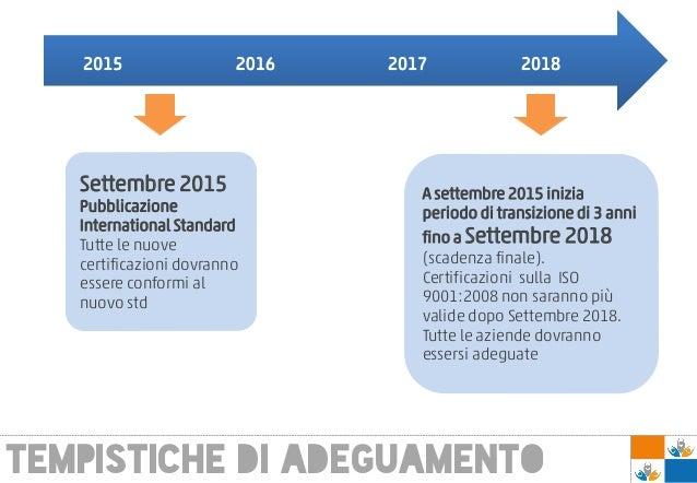 TEMPISTICHE DI ADEGUAMENTO A settembre 2015 inizia periodo di transizione di 3 anni fino a Settembre 2018 (scadenza finale...