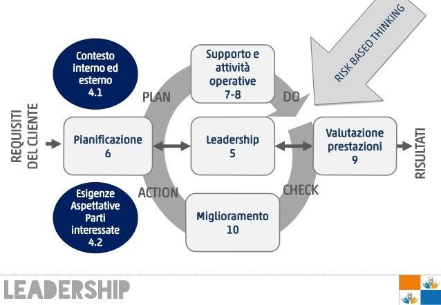 leadership Supporto e attività operative 7-8 Valutazione prestazioni 9 Pianificazione 6 Leadership 5 Miglioramento 10 Cont...