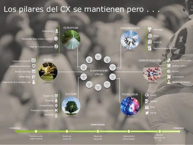 Los pilares del CX se mantienen pero . . . Selección ESTRATEGIA CULTURA DISEÑO The Bankia Way: visión y valores Plan de Tr...