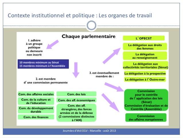 Contexte institutionnel et politique : Les organes de travail Journées d'été EELV - Marseille - août 2013