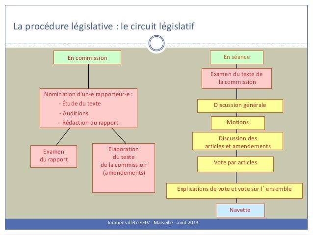 La procédure législative : le circuit législatif Journées d'été EELV - Marseille - août 2013 En commission En séance Nomin...