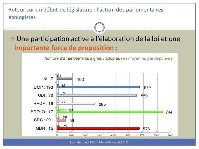 Retour sur un début de législature : l'action des parlementaires écologistes Journées d'été EELV - Marseille - août 2013 ...