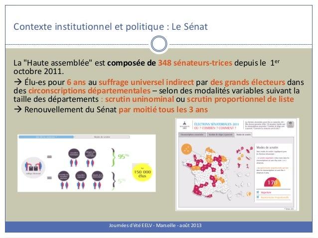 """Contexte institutionnel et politique : Le Sénat Journées d'été EELV - Marseille - août 2013 La """"Haute assemblée"""" est compo..."""