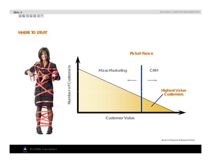 Ppt karaoke game slide 4 evolving customer segmentation where to start picket fence mers numbe of custom mass marketing crm highest value g es a ue er customers customer toneelgroepblik Images