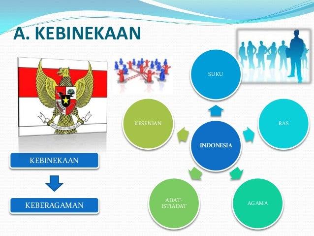 A. KEBINEKAAN SUKU  KESENIAN  RAS  INDONESIA  KEBINEKAAN  KEBERAGAMAN  ADATISTIADAT  AGAMA