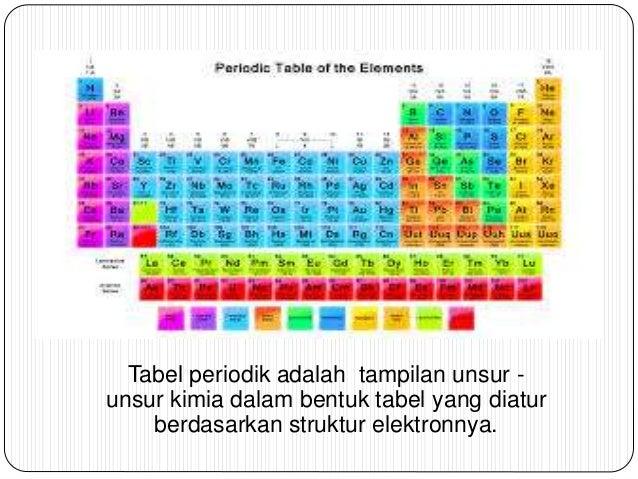 Tabel periodik unsur 3 1 urtaz Gallery