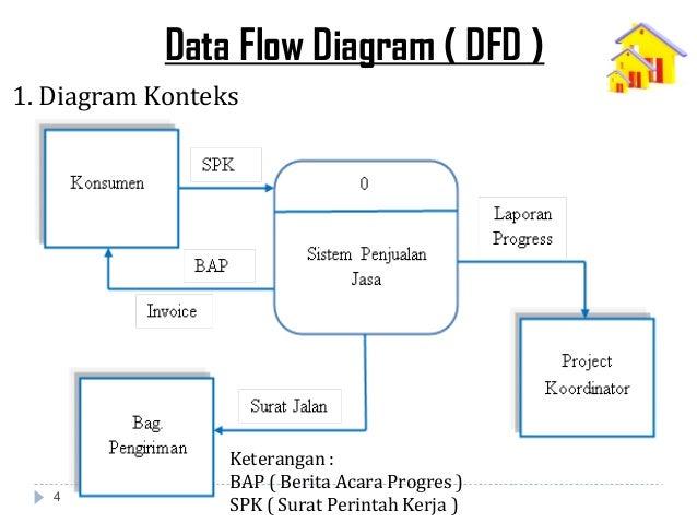 Analisa perancangan sistem informasi jasa pemesanan kontraktor pengiriman barang pengerjaan dilapangan tahapan proses pembuatan dfd 3 4 ccuart Images