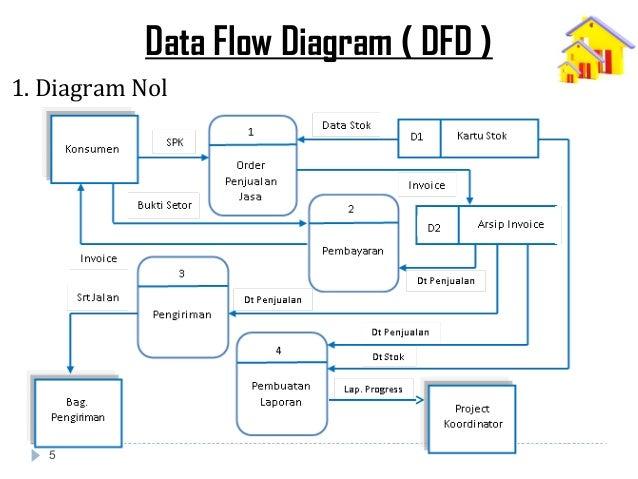 Analisa perancangan sistem informasi jasa pemesanan kontraktor diagram nol 5 ccuart Image collections