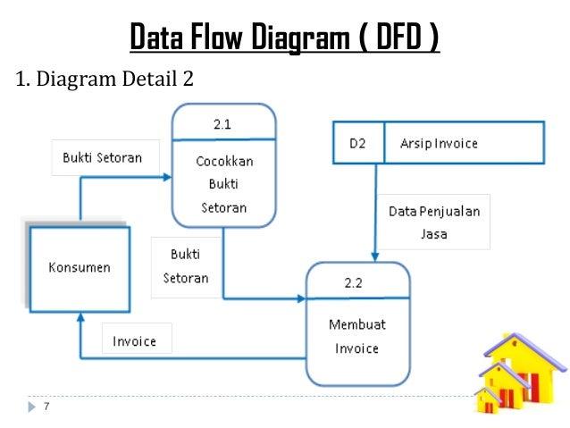 Analisa perancangan sistem informasi jasa pemesanan kontraktor data flow diagram dfd 1 diagram detail 2 7 ccuart Images