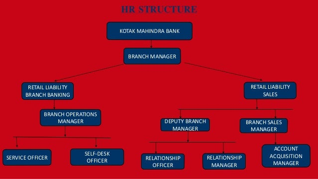 Hr Policies Practices And Hr Structure Of Kotak Mahindra Bank