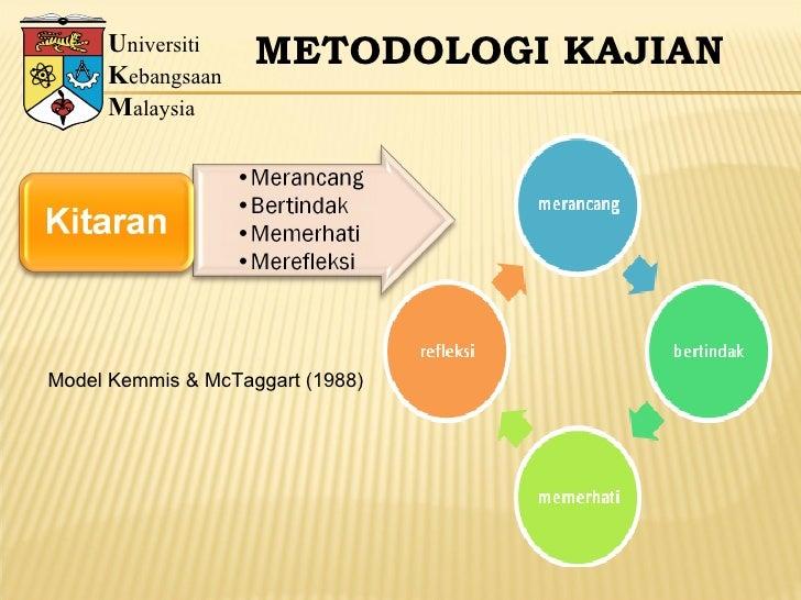 U niversiti K ebangsaan M alaysia METODOLOGI KAJIAN Model Kemmis & McTaggart (1988)