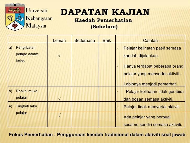 U niversiti K ebangsaan M alaysia DAPATAN KAJIAN Kaedah Pemerhatian (Sebelum) Fokus Pemerhatian : Penggunaan kaedah tradis...