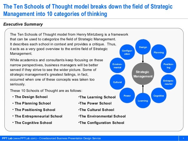 ten schools of thoghts mintzberg View essay - short reading - mintzberg's ten schools of thought about strategy formation from mba st4s19 at uni glamorgan mintzbergs ten schools of thought about.