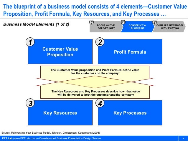 Business model innovation business presentation design service 13 14 the blueprint of a malvernweather Choice Image