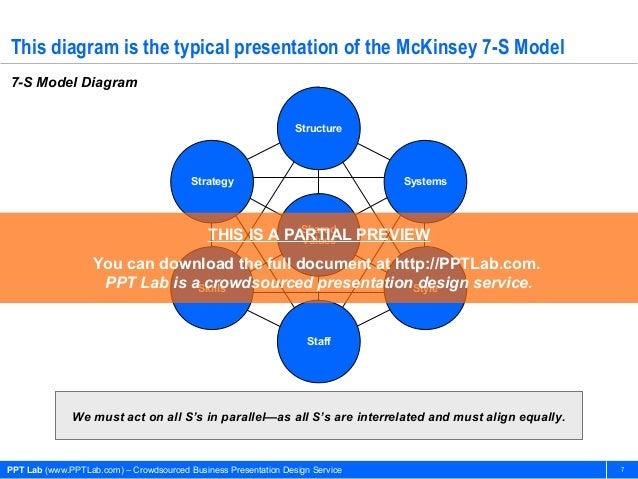 Mckinsey business presentation design services salary