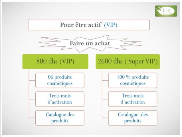 Achat de parts ( de positions) | Learn and Earn …
