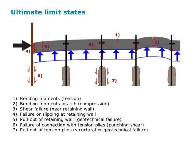 Presentation for lecture on underwater concrete TU Delft MSc Geote