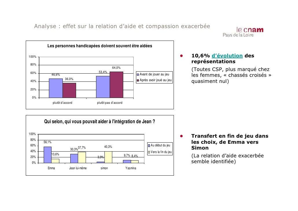 Analyse : effet sur la relation d'aide et compassion exacerbée         Les personnes handicapées doivent souvent être aidé...