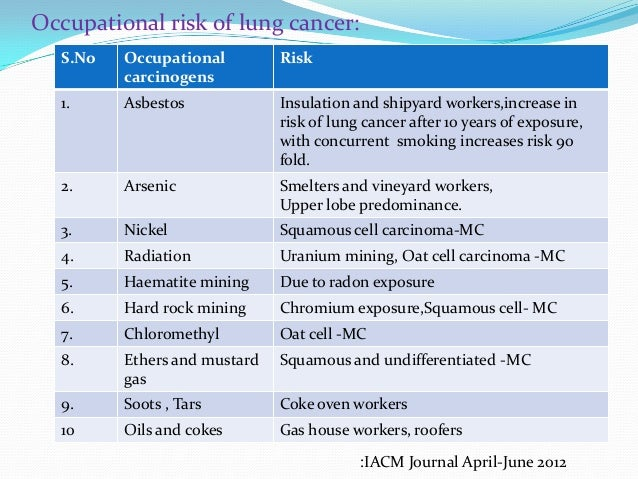 Lung Tumors: Types, Triggers and Treatments